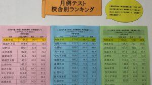 KEC_塾_予備校_布施本校_東大阪_月例テスト結果(前回)